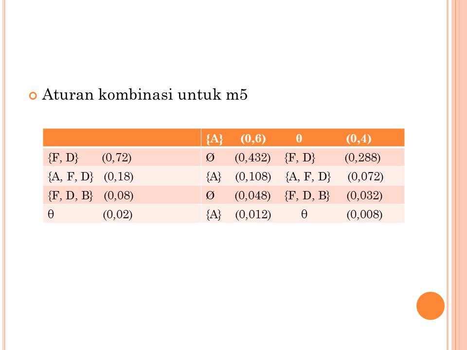 Aturan kombinasi untuk m5 {A} (0,6) θ (0,4) {F, D} (0,72)Ø (0,432) {F, D} (0,288) {A, F, D} (0,18){A} (0,108) {A, F, D} (0,072) {F, D, B} (0,08)Ø (0,048) {F, D, B} (0,032) θ (0,02){A} (0,012) θ (0,008)