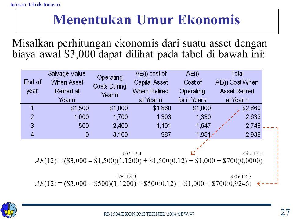 RI-1504/EKONOMI TEKNIK//2004/SEW/#7 Jurusan Teknik Industri 28 Menentukan Umur Ekonomis Kesimpulan :  umur ekonomis untuk asset ini adalah 2 tahun dengan AE(i) cost yang minimum yaitu $2,633 per tahun