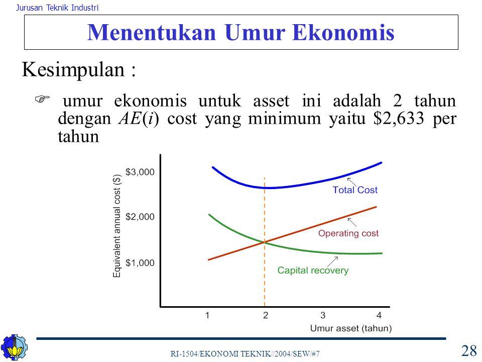 RI-1504/EKONOMI TEKNIK//2004/SEW/#7 Jurusan Teknik Industri 28 Menentukan Umur Ekonomis Kesimpulan :  umur ekonomis untuk asset ini adalah 2 tahun de