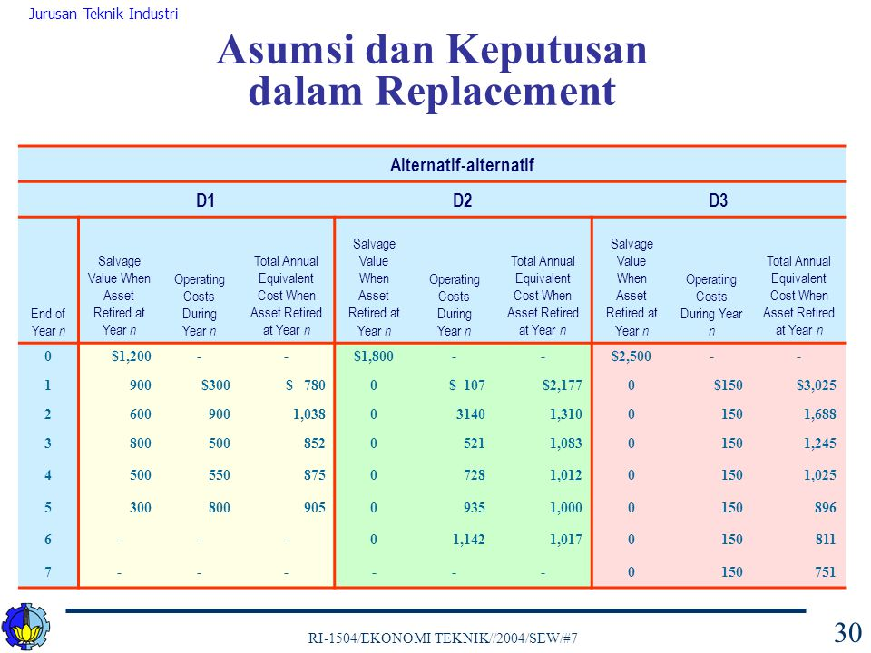 RI-1504/EKONOMI TEKNIK//2004/SEW/#7 Jurusan Teknik Industri 30 Alternatif-alternatif D1D2D3 End of Year n Salvage Value When Asset Retired at Year n O