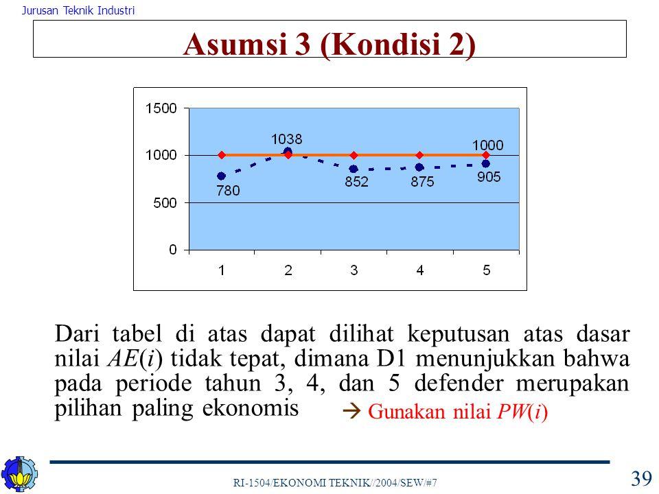 RI-1504/EKONOMI TEKNIK//2004/SEW/#7 Jurusan Teknik Industri 39 Asumsi 3 (Kondisi 2) Dari tabel di atas dapat dilihat keputusan atas dasar nilai AE(i)