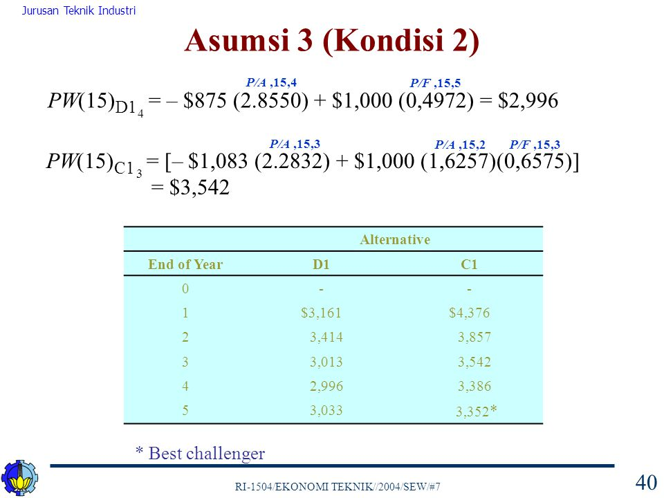 RI-1504/EKONOMI TEKNIK//2004/SEW/#7 Jurusan Teknik Industri 40 PW(15) D1 = – $875 (2.8550) + $1,000 (0,4972) = $2,996 P/A,15,4 P/F,15,5 4 PW(15) C1 =