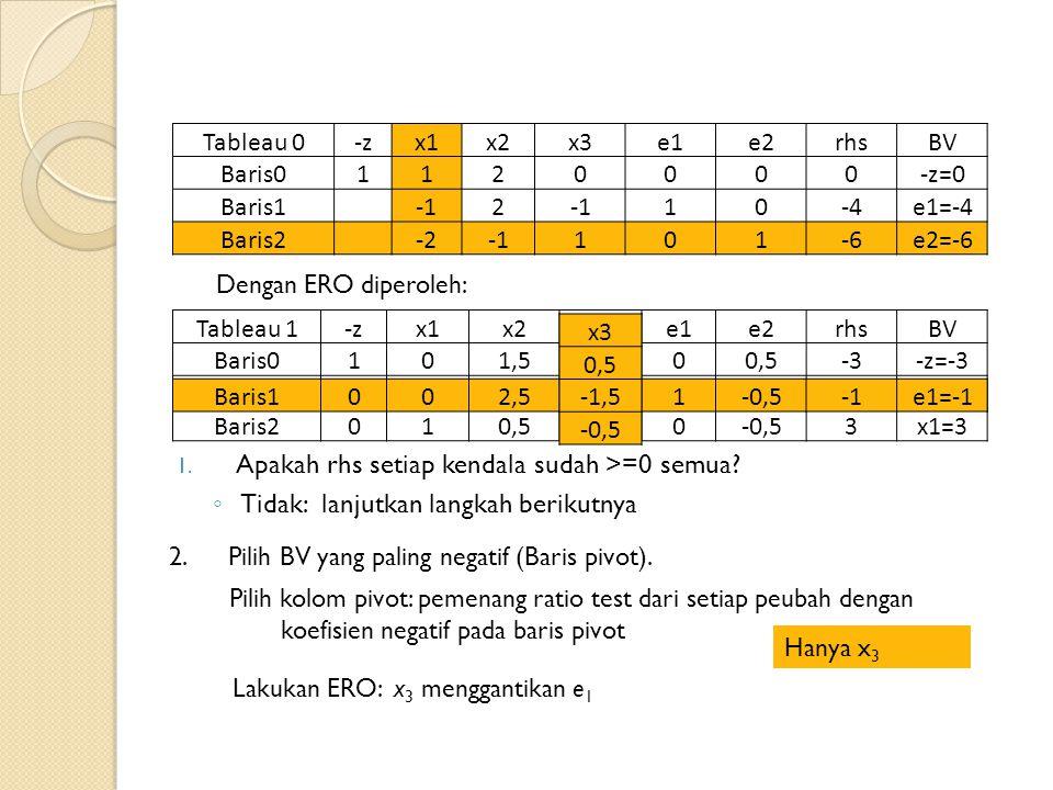 Tableau 0-zx1x2x3e1e2rhsBV Baris01120000-z=0 Baris1 2 10-4e1=-4 Baris2 -2101-6e2=-6 Dengan ERO diperoleh: Tableau 1-zx1x2x3e1e2rhsBV Baris0101,50,50 -3-z=-3 Baris1002,5-1,51-0,5e1=-1 Baris2010,5-0,50 3x1=3 1.