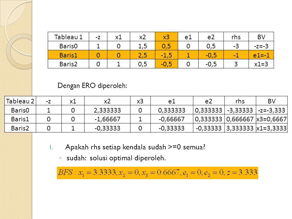 Tableau 1-zx1x2x3e1e2rhsBV Baris0101,50,50 -3-z=-3 Baris1002,5-1,51-0,5e1=-1 Baris2010,5-0,50 3x1=3 Tableau 2-zx1x2x3e1e2rhsBV Baris0102,33333300,333333 -3,33333-z=-3,333 Baris100-1,666671-0,666670,3333330,666667x3=0,6667 Baris201-0,333330 3,333333x1=3,3333 Dengan ERO diperoleh: 1.