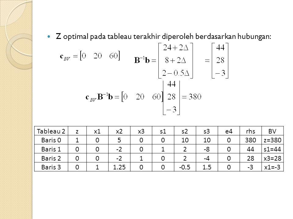 Z optimal pada tableau terakhir diperoleh berdasarkan hubungan: Tableau 2zx1x2x3s1s2s3e4rhsBV Baris 01050010 0380z=380 Baris 100-2012-804s1=44 Baris 200-2102-402828x3=28 Baris 3011.2500-0.51.50-3x1=-3
