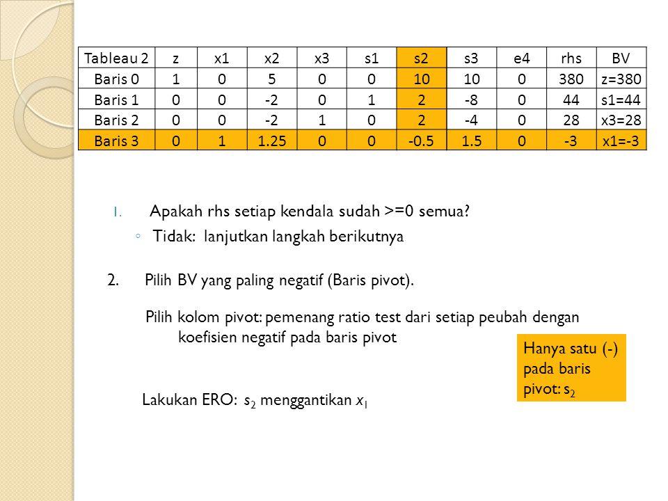 Tableau 2zx1x2x3s1s2s3e4rhsBV Baris 01050010 0380z=380 Baris 100-2012-804s1=44 Baris 200-2102-402828x3=28 Baris 3011.2500-0.51.50-3x1=-3 1.