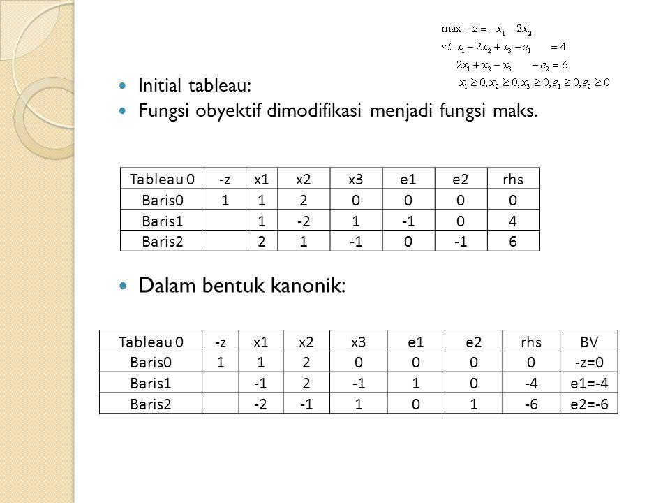 Initial tableau: Fungsi obyektif dimodifikasi menjadi fungsi maks.