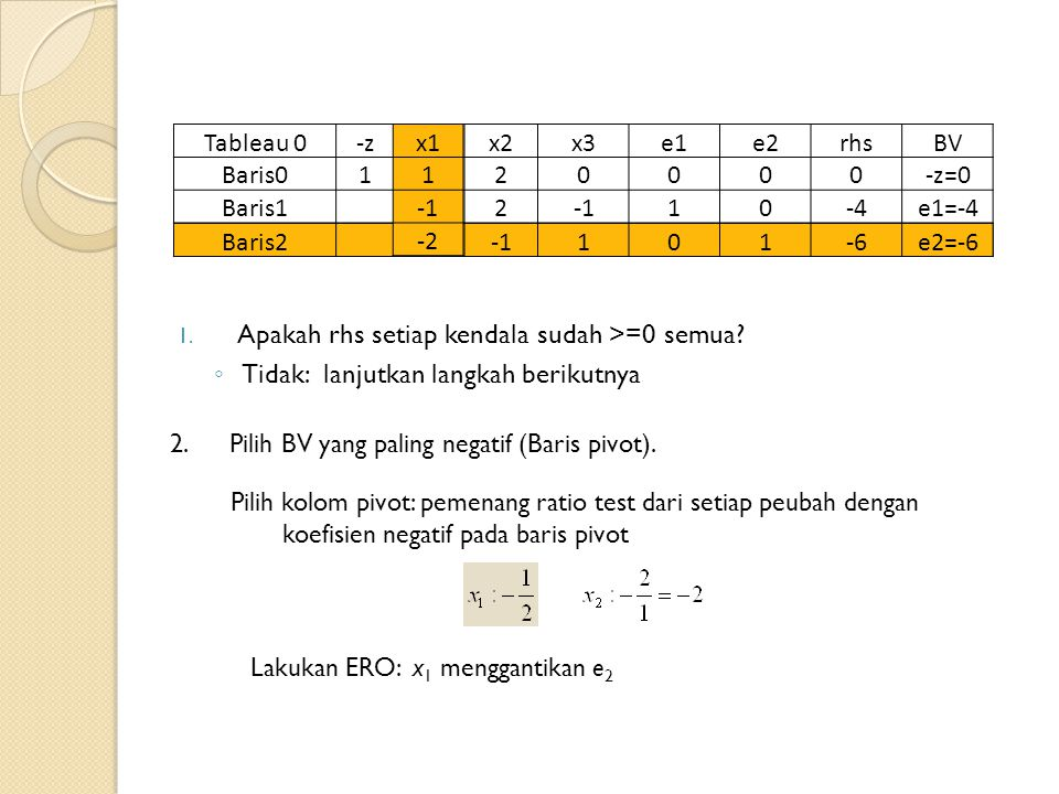 Tableau 0-zx1x2x3e1e2rhsBV Baris01120000-z=0 Baris1 2 10-4e1=-4 Baris2 -2101-6e2=-6 1.