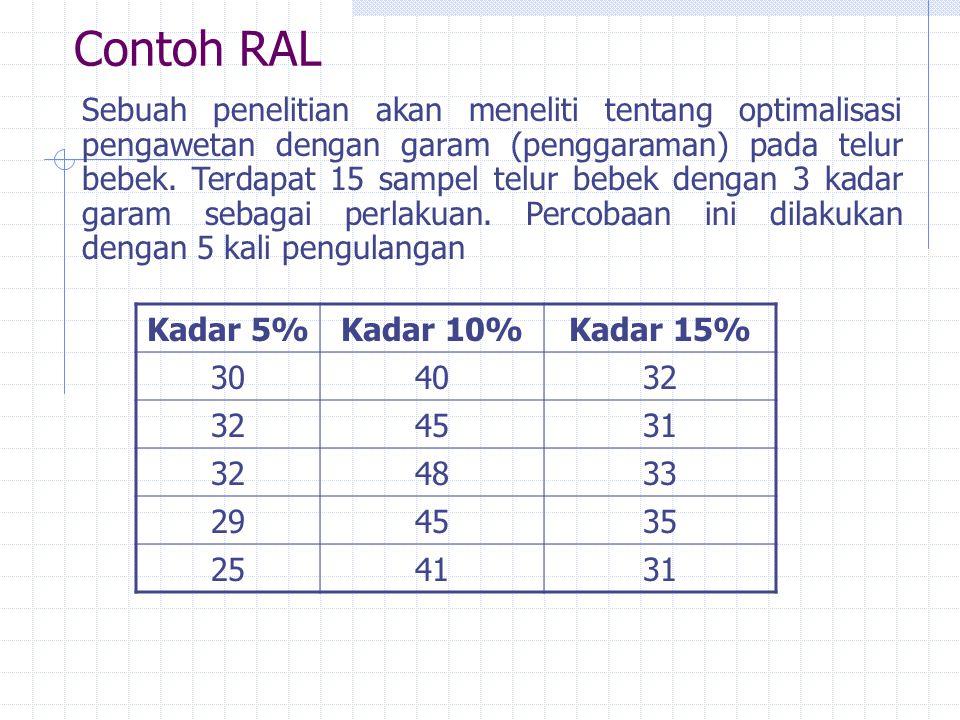 Contoh RAL Kadar 5%Kadar 10%Kadar 15% 304032 4531 324833 294535 254131 Sebuah penelitian akan meneliti tentang optimalisasi pengawetan dengan garam (p