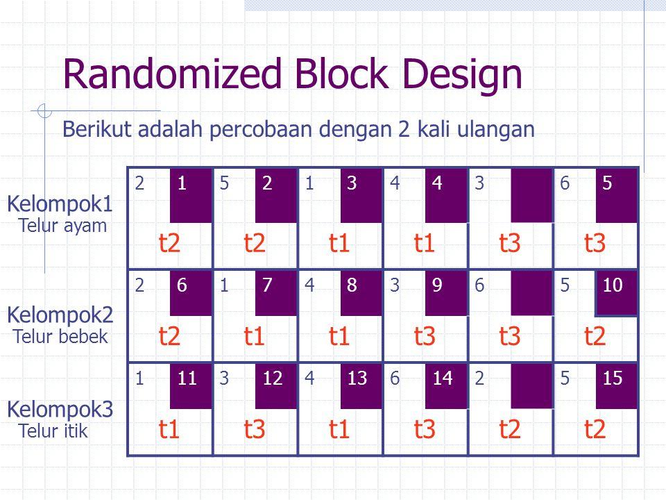 Randomized Block Design 21521344365 t2 t1 t3 261748396510 t2t1 t3 t2 1113124136142515 t1t3t1t3t2 Kelompok1 Kelompok2 Kelompok3 Berikut adalah percobaa