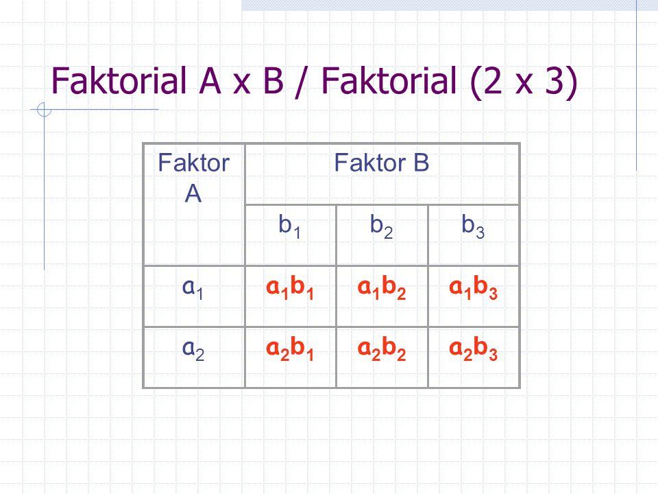 Faktorial A x B / Faktorial (2 x 3) Faktor A Faktor B b1b1 b2b2 b3b3 a1a1 a1b1a1b1 a1b2a1b2 a1b3a1b3 a2a2 a2b1a2b1 a2b2a2b2 a2b3a2b3