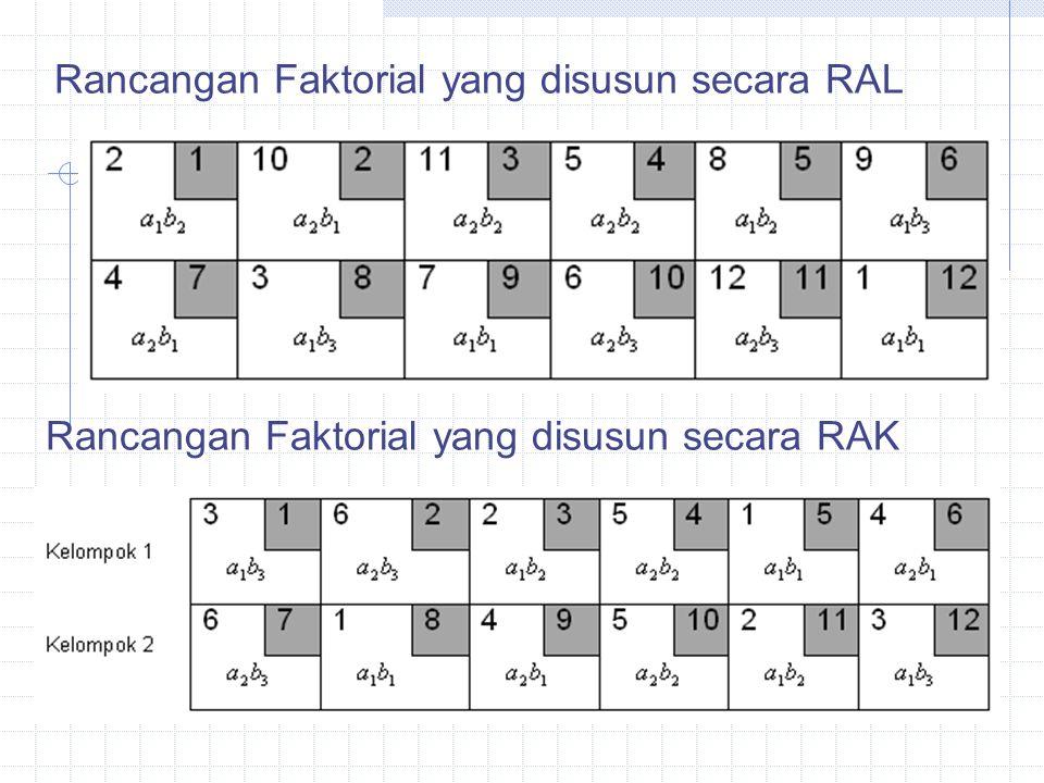 Rancangan Faktorial yang disusun secara RAL Rancangan Faktorial yang disusun secara RAK