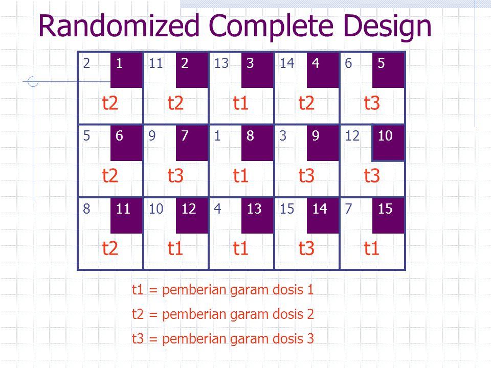 Randomized Complete Design 2111213314465 t2 t1t2t3 569718391210 t2t3t1t3 81110124131514715 t2t1 t3t1 t1 = pemberian garam dosis 1 t2 = pemberian garam