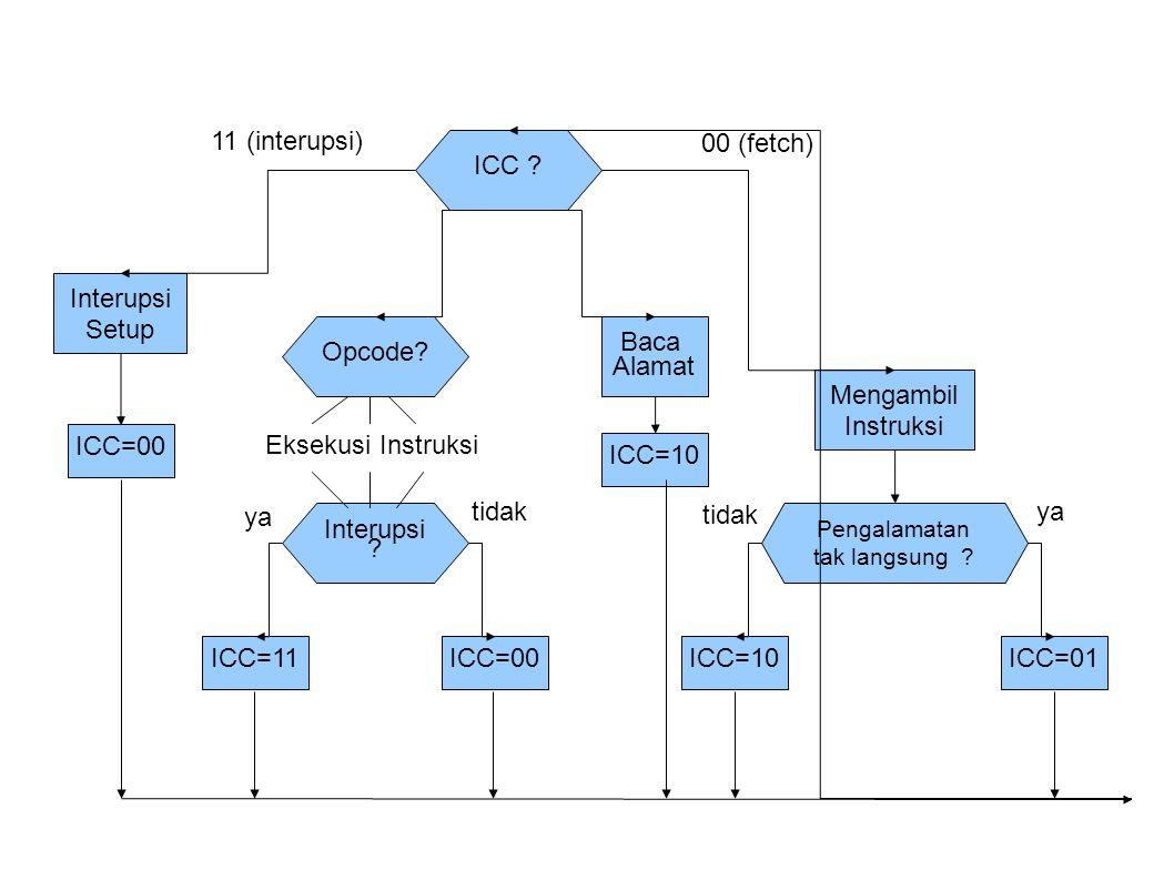 Opcode? Interupsi ? Eksekusi Instruksi ICC=11ICC=00 Baca Alamat ICC=10 ICC ? Mengambil Instruksi Pengalamatan tak langsung ? ICC=10ICC=01 Interupsi Se
