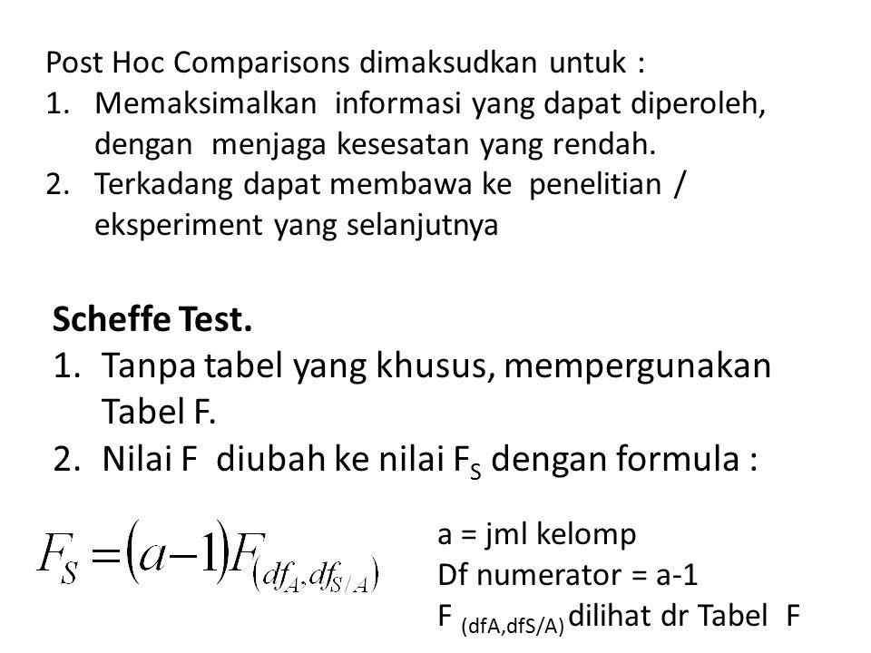Post Hoc Comparisons dimaksudkan untuk : 1.Memaksimalkan informasi yang dapat diperoleh, dengan menjaga kesesatan yang rendah.