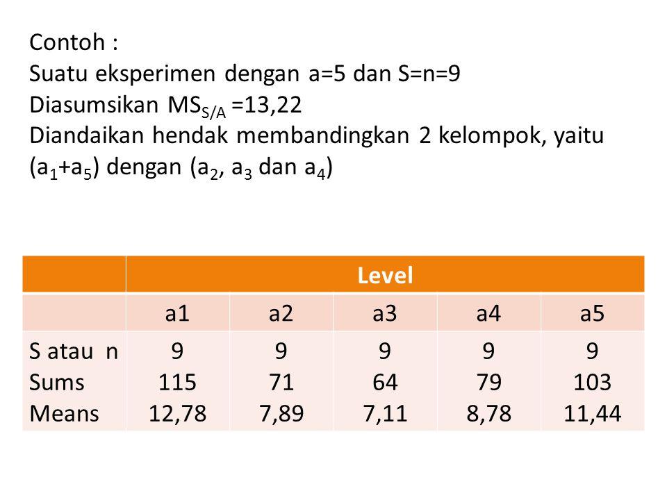 Contoh : Suatu eksperimen dengan a=5 dan S=n=9 Diasumsikan MS S/A =13,22 Diandaikan hendak membandingkan 2 kelompok, yaitu (a 1 +a 5 ) dengan (a 2, a 3 dan a 4 ) Level a1a2a3a4a5 S atau n Sums Means 9 115 12,78 9 71 7,89 9 64 7,11 9 79 8,78 9 103 11,44