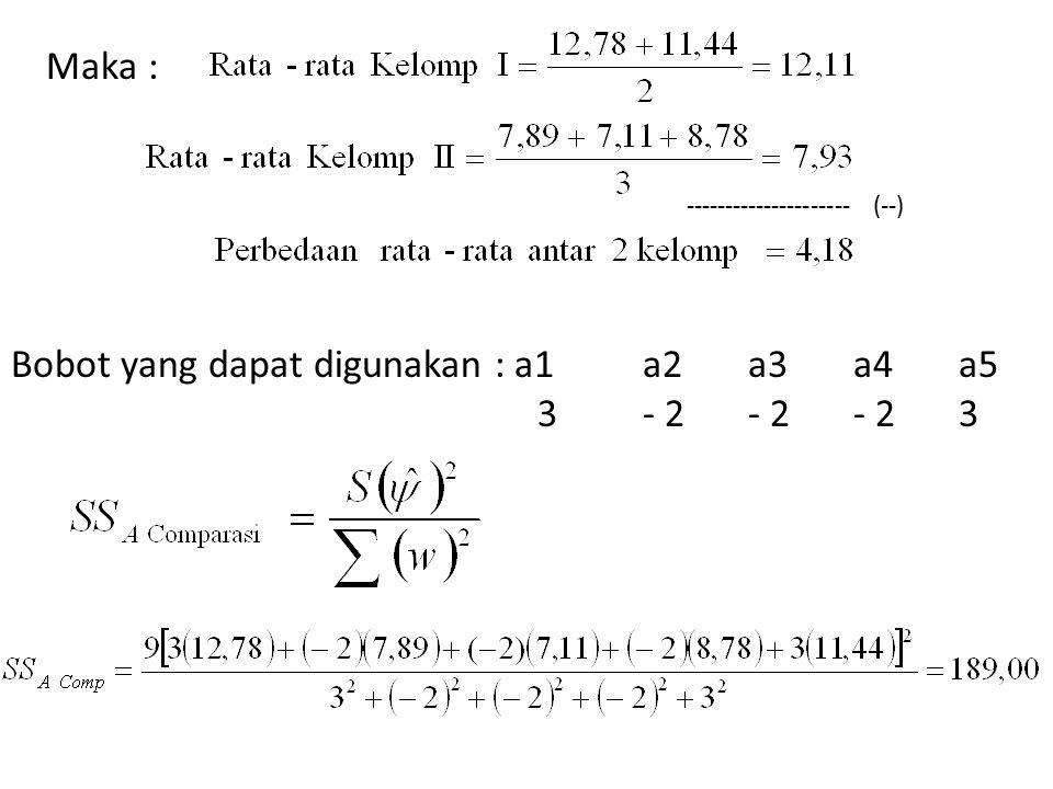 Maka : --------------------- (--) Bobot yang dapat digunakan : a1a2a3a4a5 3- 2- 2- 23
