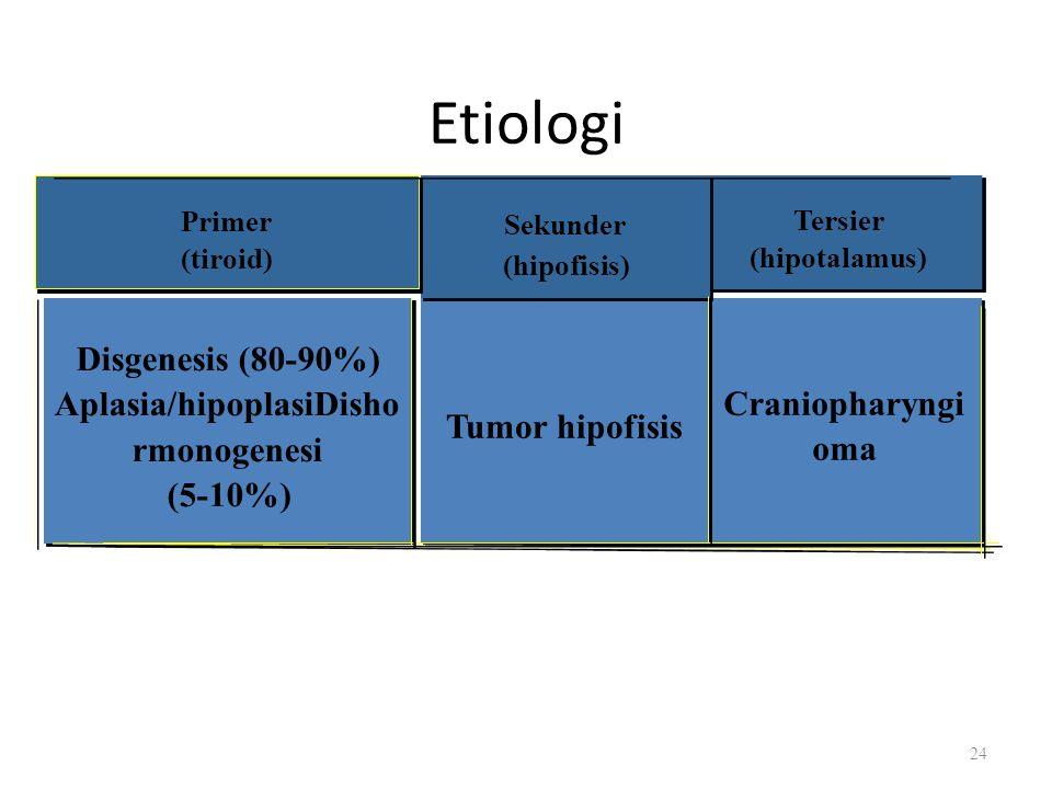 Tersier (hipotalamus) Craniopharyngi oma Etiologi Sekunder (hipofisis) Tumor hipofisis Primer (tiroid) Disgenesis (80-90%) Aplasia/hipoplasiDisho rmon