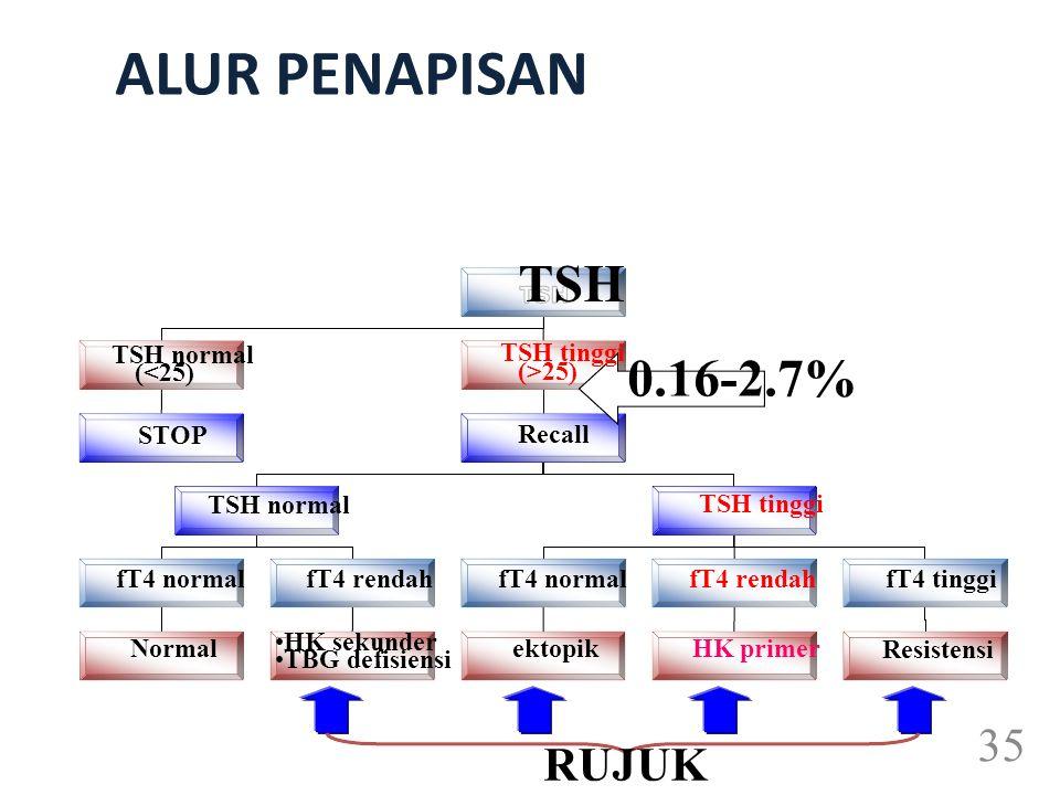 ALUR PENAPISAN TSH TSH tinggi (>25) Recall TSH normal (<25) STOP TSH normal fT4 normal Normal fT4 rendah HK sekunder TBG defisiensi fT4 normal ektopik