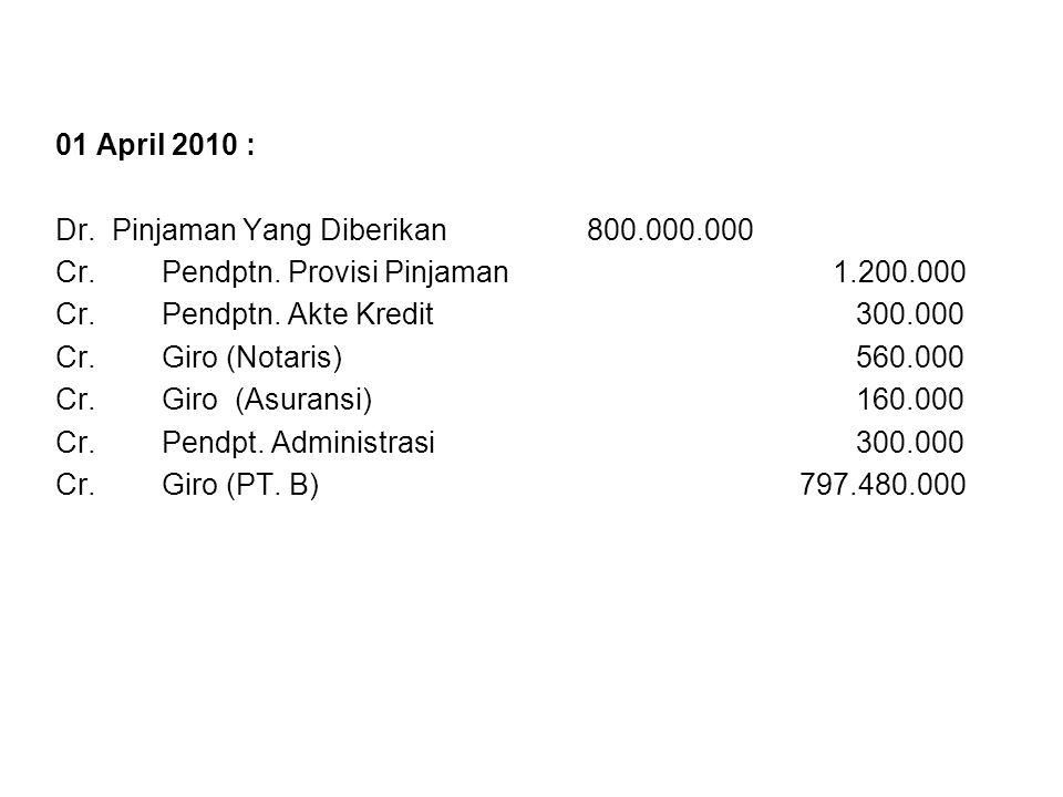 01 April 2010 : Dr. Pinjaman Yang Diberikan800.000.000 Cr.Pendptn. Provisi Pinjaman 1.200.000 Cr.Pendptn. Akte Kredit 300.000 Cr.Giro (Notaris) 560.00