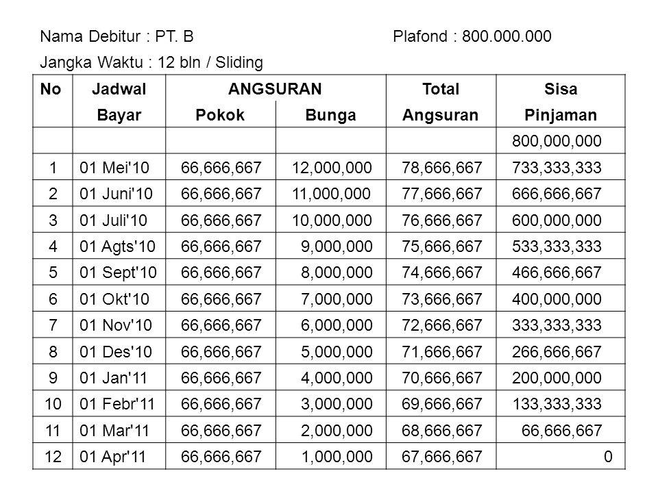 Nama Debitur : PT. BPlafond : 800.000.000 Jangka Waktu : 12 bln / Sliding NoJadwalANGSURANTotalSisa BayarPokokBungaAngsuranPinjaman 800,000,000 101 Me
