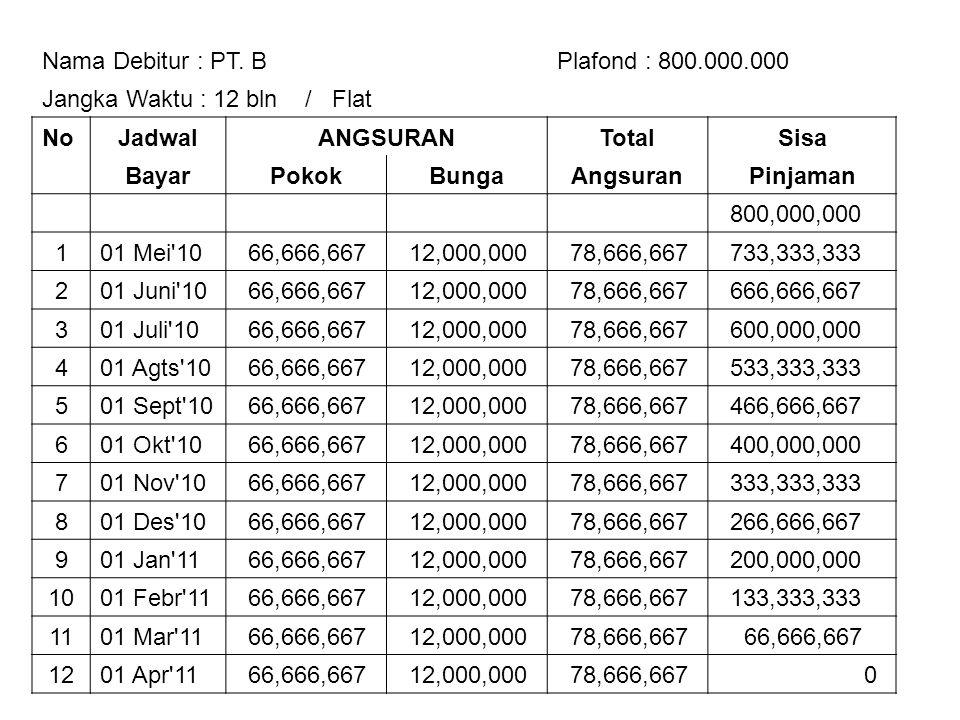 Nama Debitur : PT. BPlafond : 800.000.000 Jangka Waktu : 12 bln / Flat NoJadwalANGSURANTotalSisa BayarPokokBungaAngsuranPinjaman 800,000,000 101 Mei'1