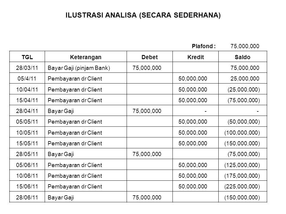 ILUSTRASI ANALISA (SECARA SEDERHANA) Plafond : 75,000,000 TGLKeteranganDebetKreditSaldo 28/03/11Bayar Gaji (pinjam Bank) 75,000,000 05/4/11Pembayaran