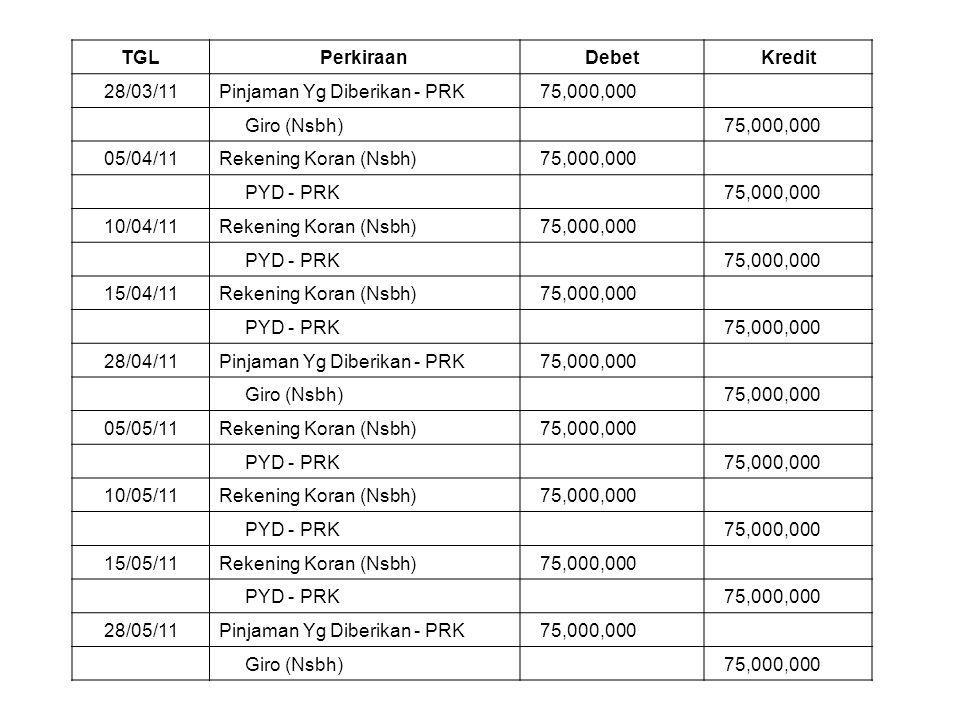 TGLPerkiraanDebetKredit 28/03/11Pinjaman Yg Diberikan - PRK 75,000,000 Giro (Nsbh) 75,000,000 05/04/11Rekening Koran (Nsbh) 75,000,000 PYD - PRK 75,00