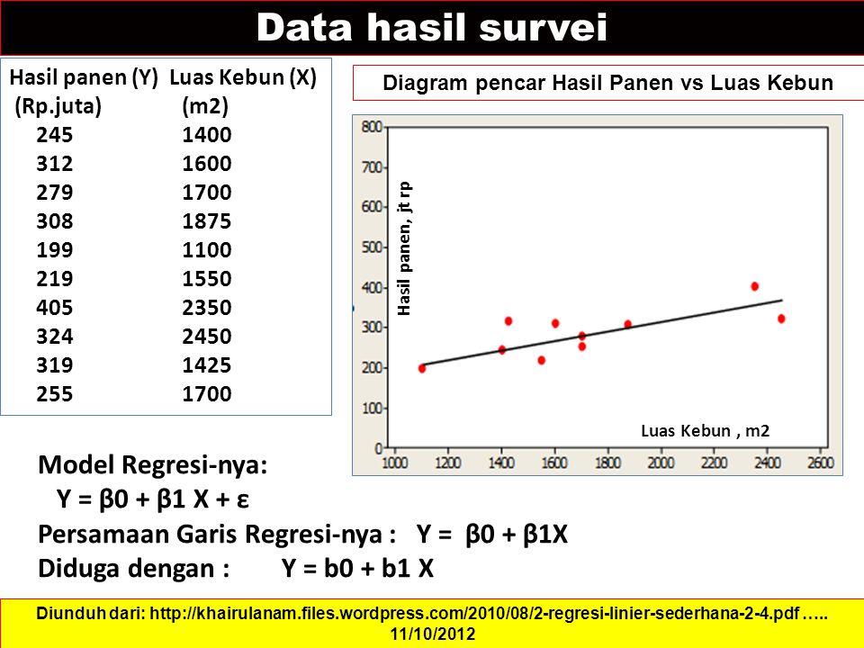 Data hasil survei Diagram pencar Hasil Panen vs Luas Kebun Diunduh dari: http://khairulanam.files.wordpress.com/2010/08/2-regresi-linier-sederhana-2-4.pdf …..