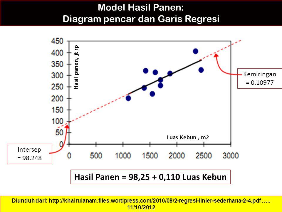 Model Hasil Panen: Diagram pencar dan Garis Regresi Hasil Panen = 98,25 + 0,110 Luas Kebun Diunduh dari: http://khairulanam.files.wordpress.com/2010/08/2-regresi-linier-sederhana-2-4.pdf …..