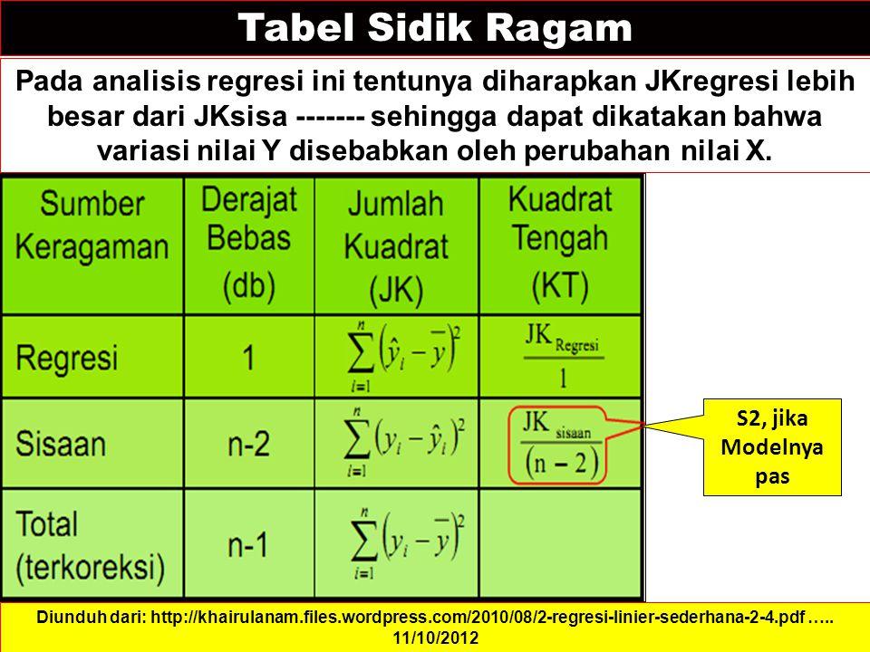 Tabel Sidik Ragam Pada analisis regresi ini tentunya diharapkan JKregresi lebih besar dari JKsisa ------- sehingga dapat dikatakan bahwa variasi nilai Y disebabkan oleh perubahan nilai X.