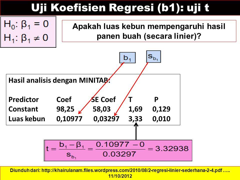 Uji Koefisien Regresi (b1): uji t Apakah luas kebun mempengaruhi hasil panen buah (secara linier).
