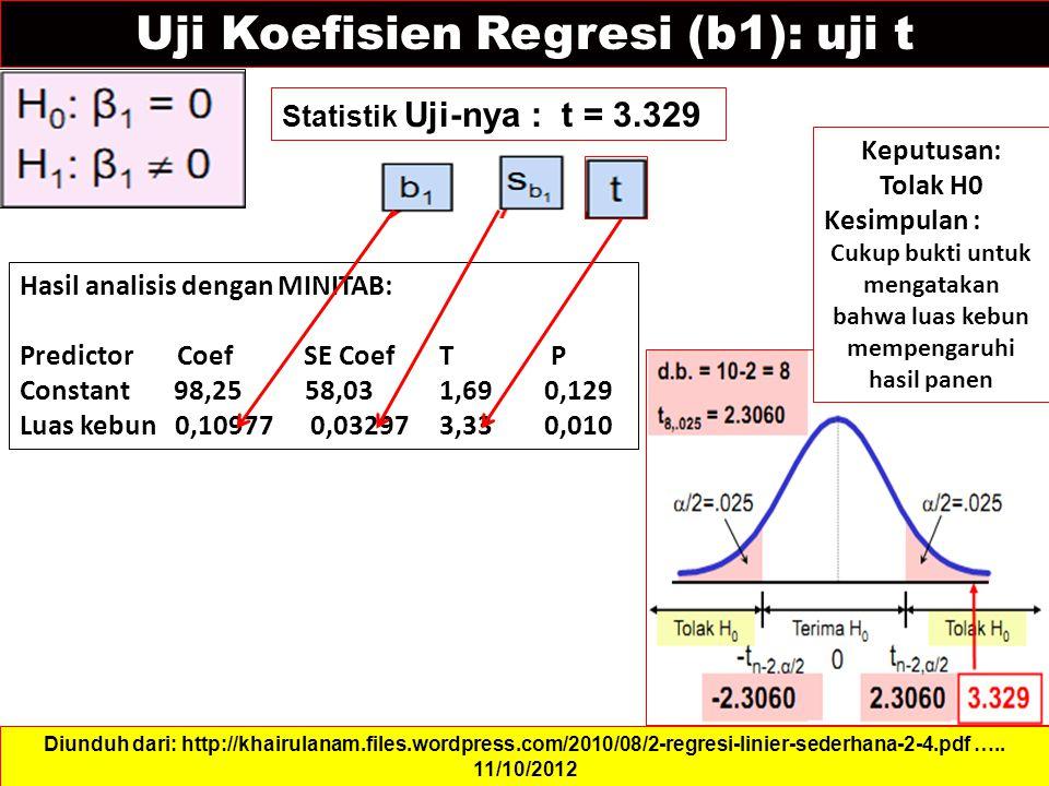 Uji Koefisien Regresi (b1): uji t Statistik Uji-nya : t = 3.329 Diunduh dari: http://khairulanam.files.wordpress.com/2010/08/2-regresi-linier-sederhana-2-4.pdf …..