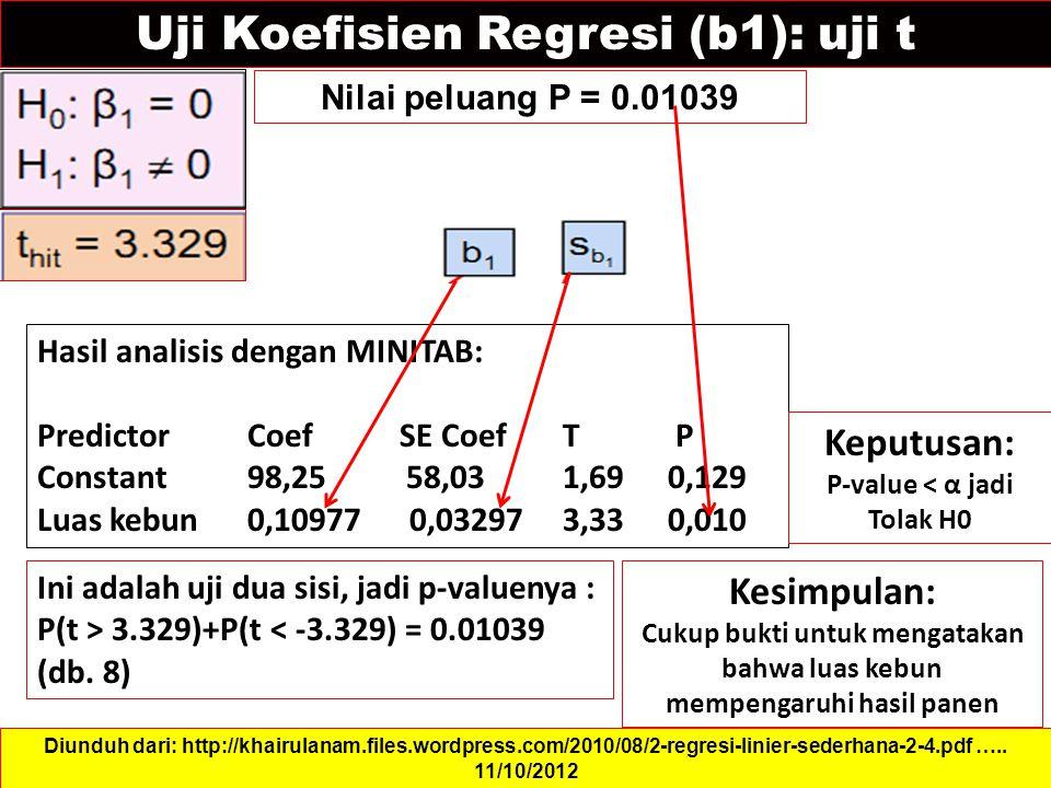 Uji Koefisien Regresi (b1): uji t Nilai peluang P = 0.01039 Diunduh dari: http://khairulanam.files.wordpress.com/2010/08/2-regresi-linier-sederhana-2-4.pdf …..