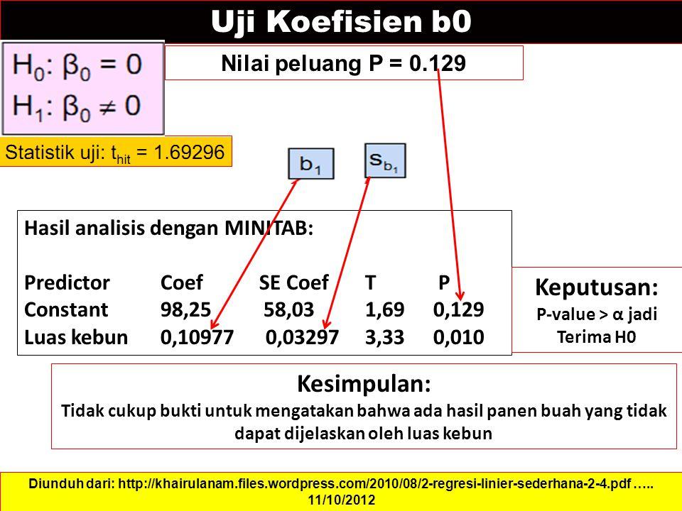 Uji Koefisien b0 Nilai peluang P = 0.129 Diunduh dari: http://khairulanam.files.wordpress.com/2010/08/2-regresi-linier-sederhana-2-4.pdf …..