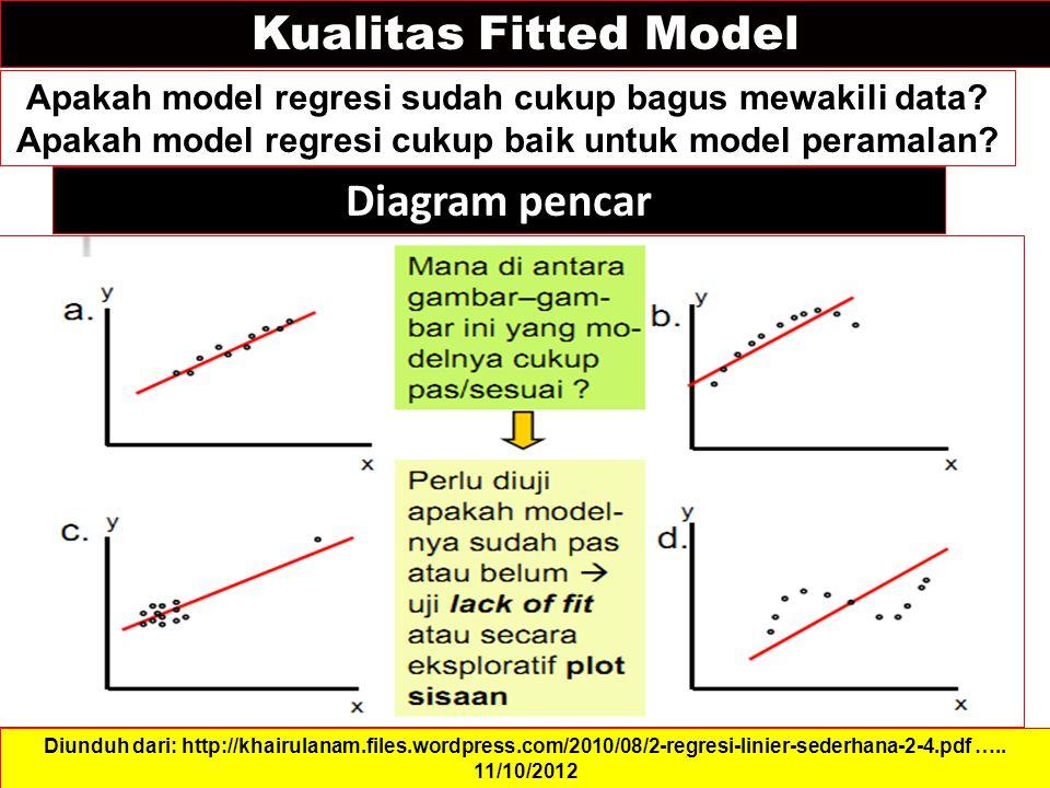 Kualitas Fitted Model Apakah model regresi sudah cukup bagus mewakili data.
