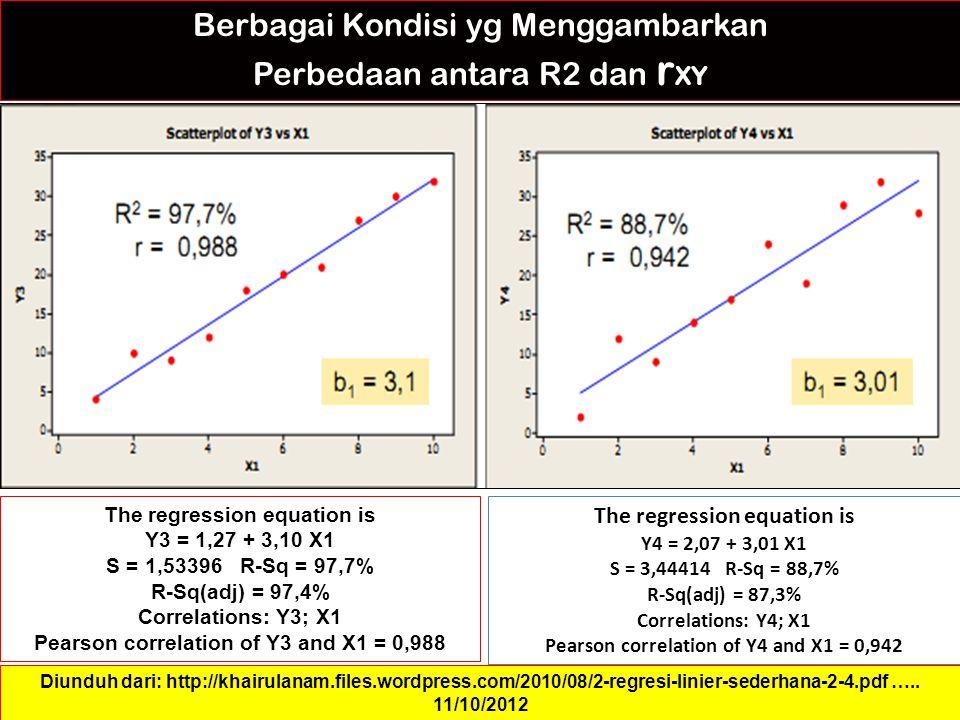 Berbagai Kondisi yg Menggambarkan Perbedaan antara R2 dan r XY The regression equation is Y3 = 1,27 + 3,10 X1 S = 1,53396 R-Sq = 97,7% R-Sq(adj) = 97,4% Correlations: Y3; X1 Pearson correlation of Y3 and X1 = 0,988 Diunduh dari: http://khairulanam.files.wordpress.com/2010/08/2-regresi-linier-sederhana-2-4.pdf …..