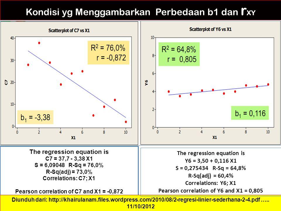 Kondisi yg Menggambarkan Perbedaan b1 dan r XY The regression equation is C7 = 37,7 - 3,38 X1 S = 6,09048 R-Sq = 76,0% R-Sq(adj) = 73,0% Correlations: C7; X1 Pearson correlation of C7 and X1 = -0,872 Diunduh dari: http://khairulanam.files.wordpress.com/2010/08/2-regresi-linier-sederhana-2-4.pdf …..