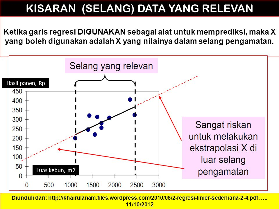 KISARAN (SELANG) DATA YANG RELEVAN Ketika garis regresi DIGUNAKAN sebagai alat untuk memprediksi, maka X yang boleh digunakan adalah X yang nilainya dalam selang pengamatan.