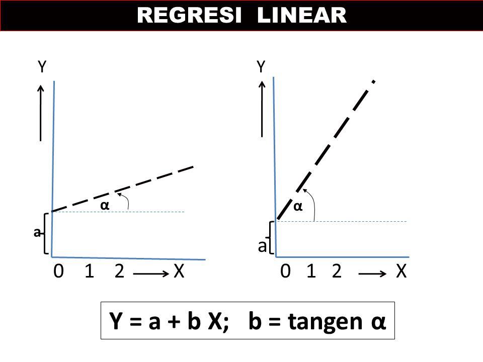 Y Y a 0 1 2 X 0 1 2 X a α REGRESI LINEAR Y = a + b X; b = tangen α α