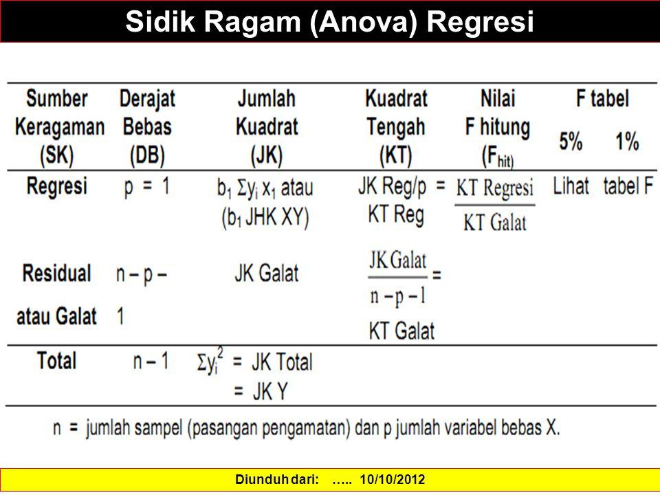 Sidik Ragam (Anova) Regresi Diunduh dari: ….. 10/10/2012