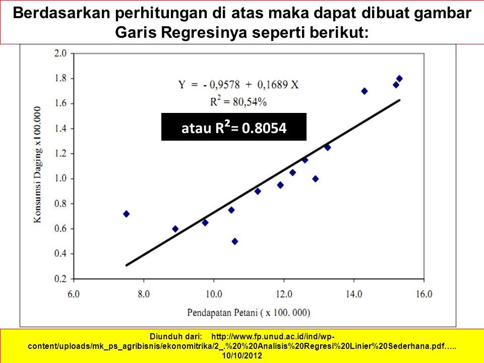 Berdasarkan perhitungan di atas maka dapat dibuat gambar Garis Regresinya seperti berikut: Diunduh dari: http://www.fp.unud.ac.id/ind/wp- content/uploads/mk_ps_agribisnis/ekonomitrika/2_.%20%20Analisis%20Regresi%20Linier%20Sederhana.pdf…..