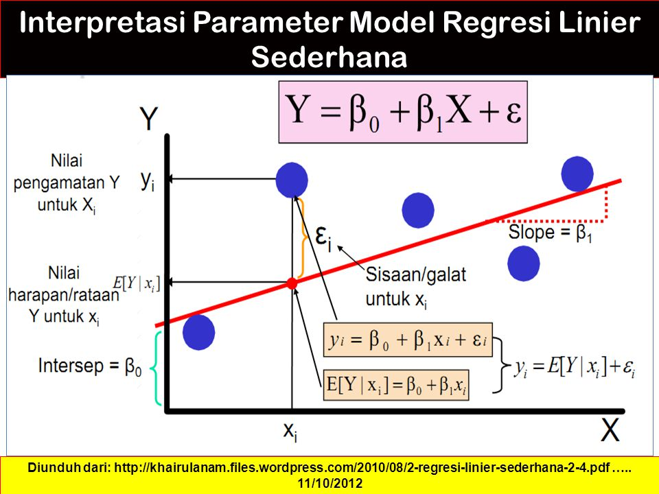 Interpretasi Parameter Model Regresi Linier Sederhana Diunduh dari: http://khairulanam.files.wordpress.com/2010/08/2-regresi-linier-sederhana-2-4.pdf