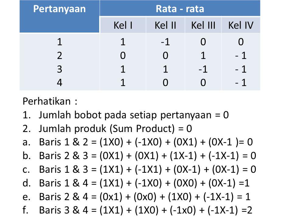 PertanyaanRata - rata Kel IKel IIKel IIIKel IV 12341234 10111011 -1010-1010 01-1001-10 0 - 1 Perhatikan : 1.Jumlah bobot pada setiap pertanyaan = 0 2.Jumlah produk (Sum Product) = 0 a.Baris 1 & 2 = (1X0) + (-1X0) + (0X1) + (0X-1 )= 0 b.Baris 2 & 3 = (0X1) + (0X1) + (1X-1) + (-1X-1) = 0 c.Baris 1 & 3 = (1X1) + (-1X1) + (0X-1) + (0X-1) = 0 d.Baris 1 & 4 = (1X1) + (-1X0) + (0X0) + (0X-1) =1 e.Baris 2 & 4 = (0x1) + (0x0) + (1X0) + (-1X-1) = 1 f.Baris 3 & 4 = (1X1) + (1X0) + (-1x0) + (-1X-1) =2