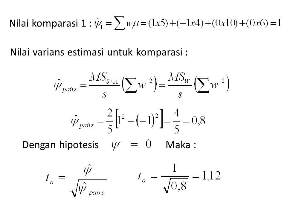 Nilai komparasi 1 : Nilai varians estimasi untuk komparasi : Dengan hipotesis Maka :