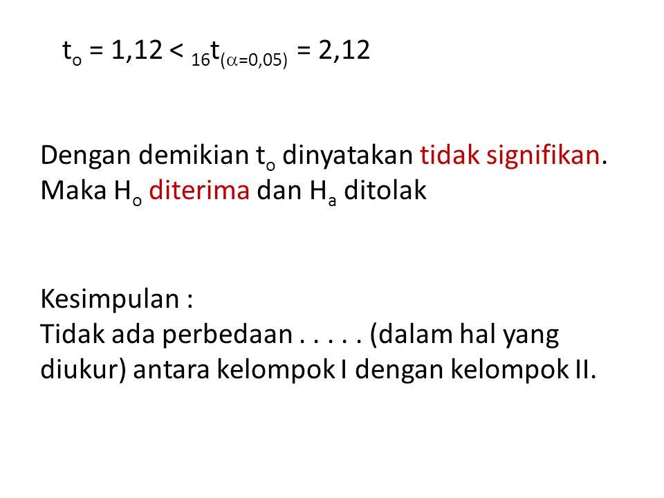 t o = 1,12 < 16 t (  =0,05) = 2,12 Dengan demikian t o dinyatakan tidak signifikan.