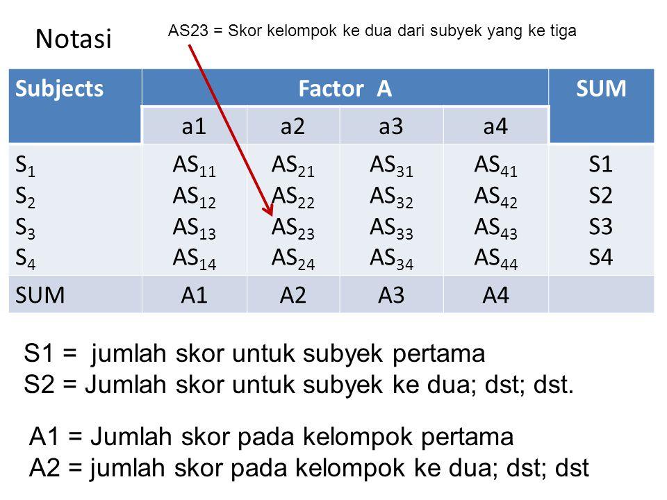 SOURCE BASIC RASIO dfSum Square Mean Square Fo A S AxS a – 1 S – 1 (a-1)(S-1) [A] - [T] [S] - [T] [AS] - [A]- [S]+[T] SS A /df A SS S /df S SS AS /df AS MS A /MS AS -- Total(a)(S) - 1[AS] - [T]-- Computational Formula for the (AxS) Design
