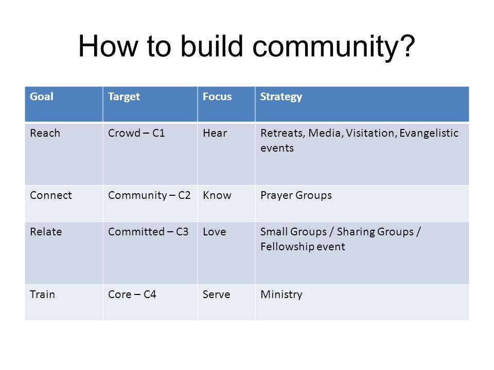 How to build community.