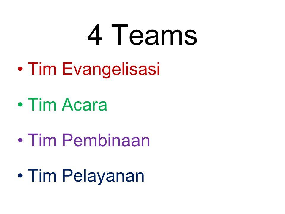 4 Teams Tim Evangelisasi Tim Acara Tim Pembinaan Tim Pelayanan