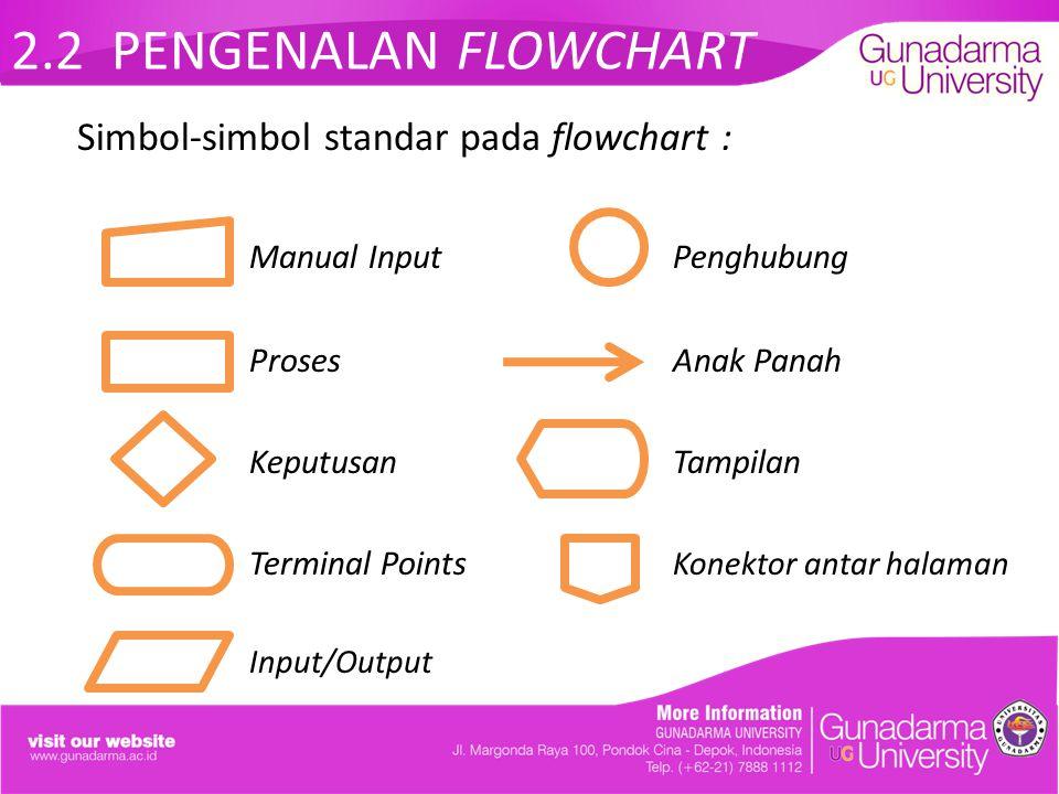 2.2 PENGENALAN FLOWCHART Simbol-simbol standar pada flowchart : Manual InputPenghubung ProsesAnak Panah KeputusanTampilan Terminal Points Konektor ant